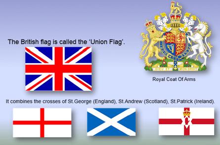Презентация по великобритании на английском